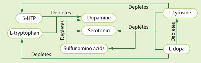 Htp and serotonin